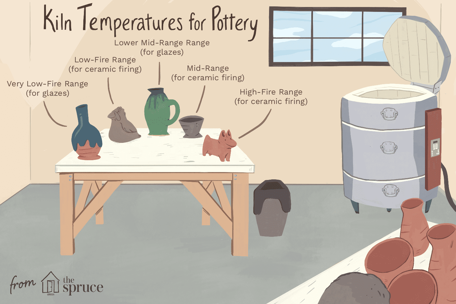 Temperature firing ranges in pottery