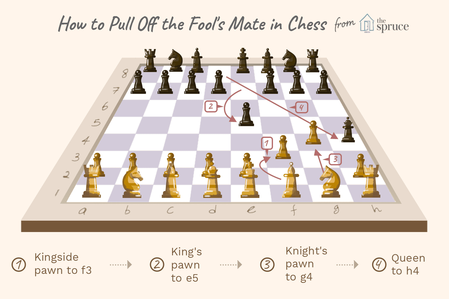 Chess, Fools Mate Royalty Free Stock Image - Image: 36857866 |Chess Fools Mate