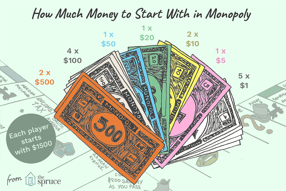 illustration of how much money each player starts with in monopoly