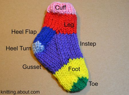 Sock Knitting Terms And Parts