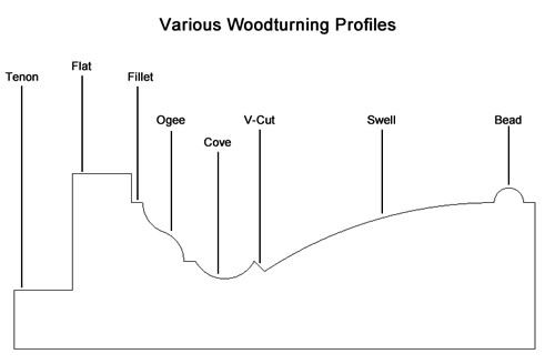 Various Woodturning Profiles