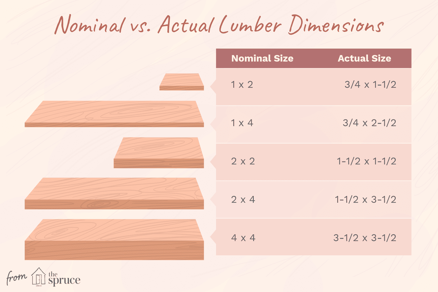 Nominal vs. Actual Lumber Dimensions