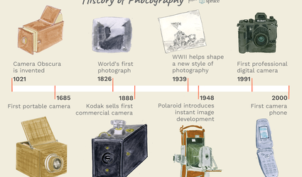 illustration of a photography timeline