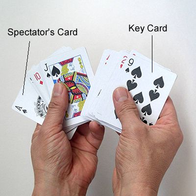 Card diagram