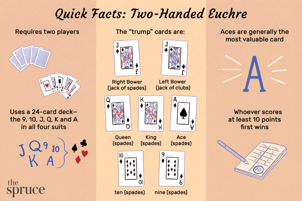 """Illustration of playing cards with facts about euchre: Requires two players Uses a 24-card deck—the 9, 10, J, Q, K and A in all four suits Whoever scores at least 10 points first wins Aces are generally the most valuable card  The """"trump"""" cards are: Right Bower (jack of spades), Left Bower (jack of clubs), Ace (spades), King (spades), Queen (spades), ten (spades), and nine (spades)"""