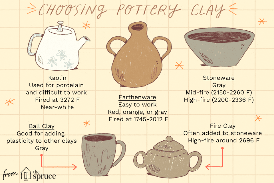 illustration of types of pottery clay