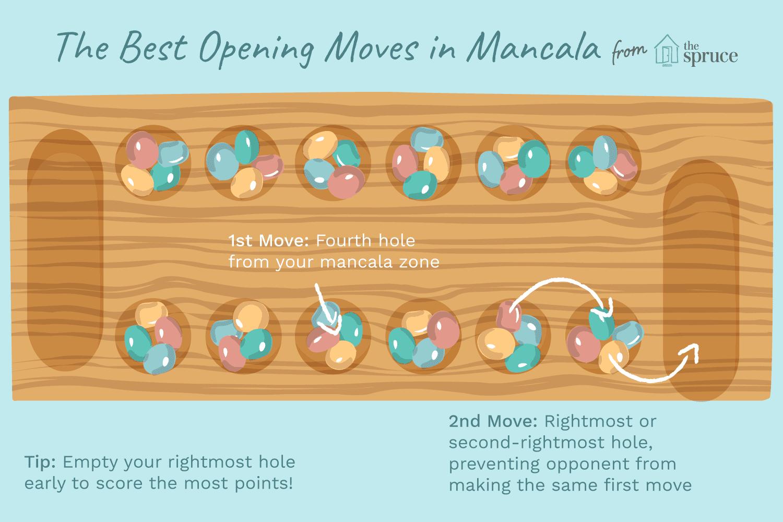 Basic Strategy For Mancala