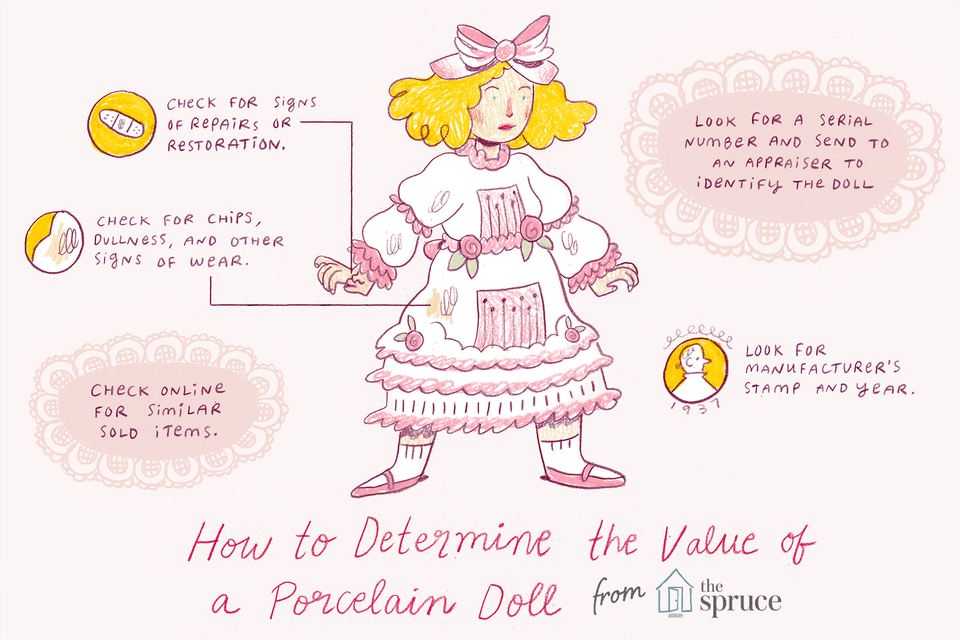 graphic for how to determine the value of a porcelain doll