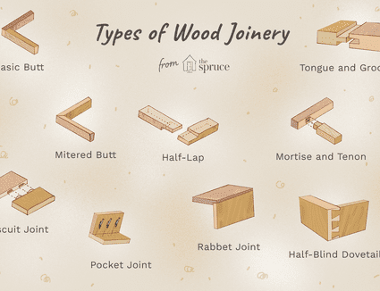 Types of wood joinery