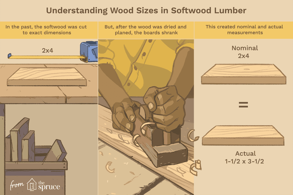 understanding wood sizes in softwood lumber illustration
