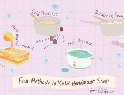 Illustration depicting different soap making methods