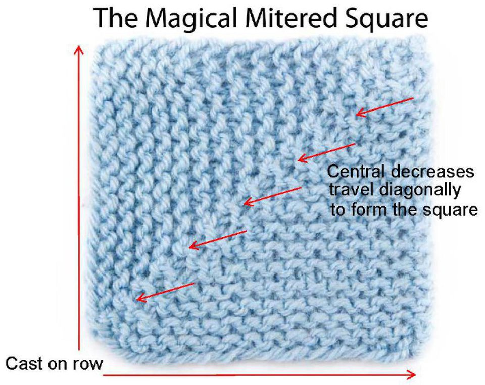 Miltered square