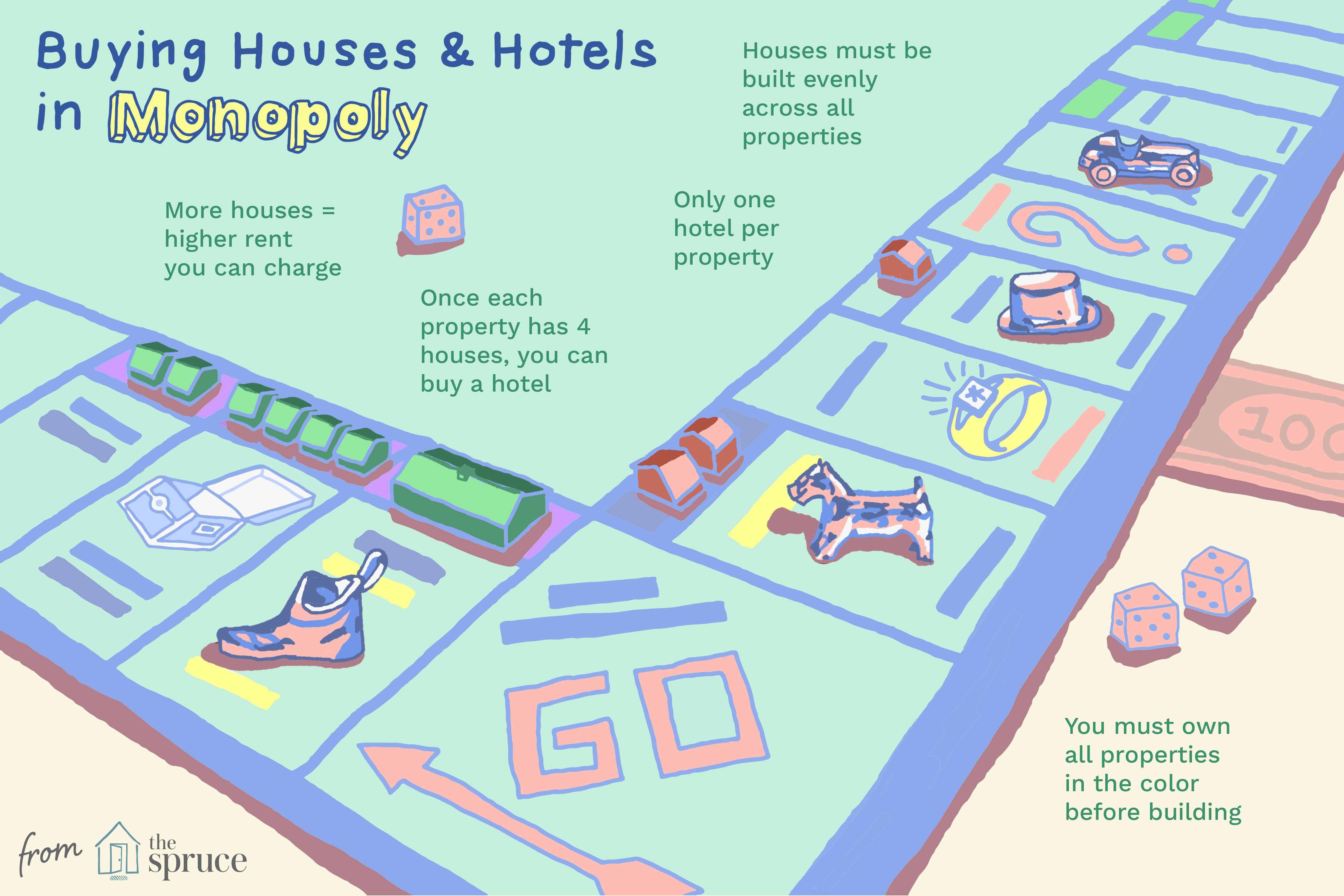 Illustration of how to buy houses and hotels in monopoly