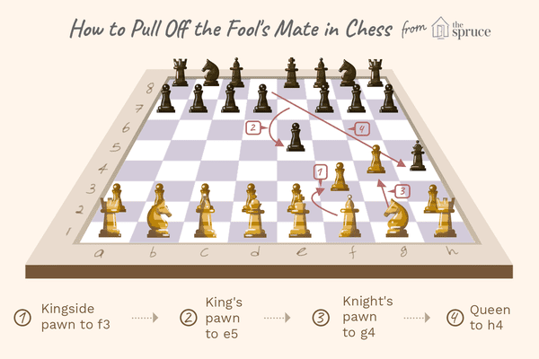 how to pull off the fool's mate in chess
