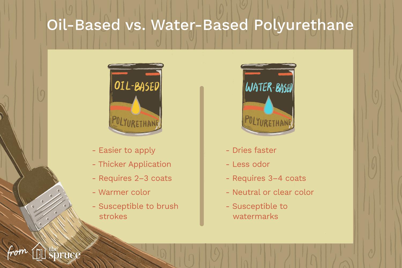 Oil Based Vs Water Polyurethane