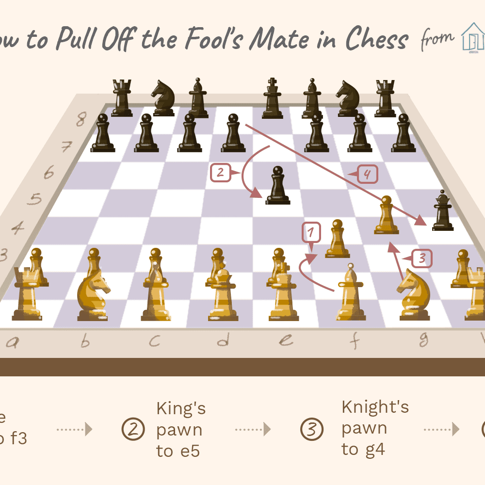 How Do You Pull Off the Fool's Mate, Chess' Fastest Checkmate?  Move Checkmate Diagram on