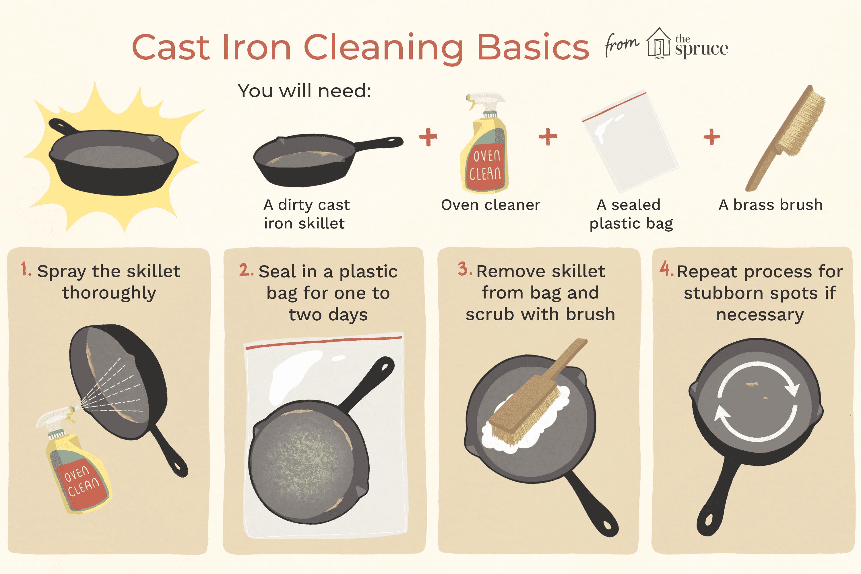 Illustration of cast iron cleaning basics