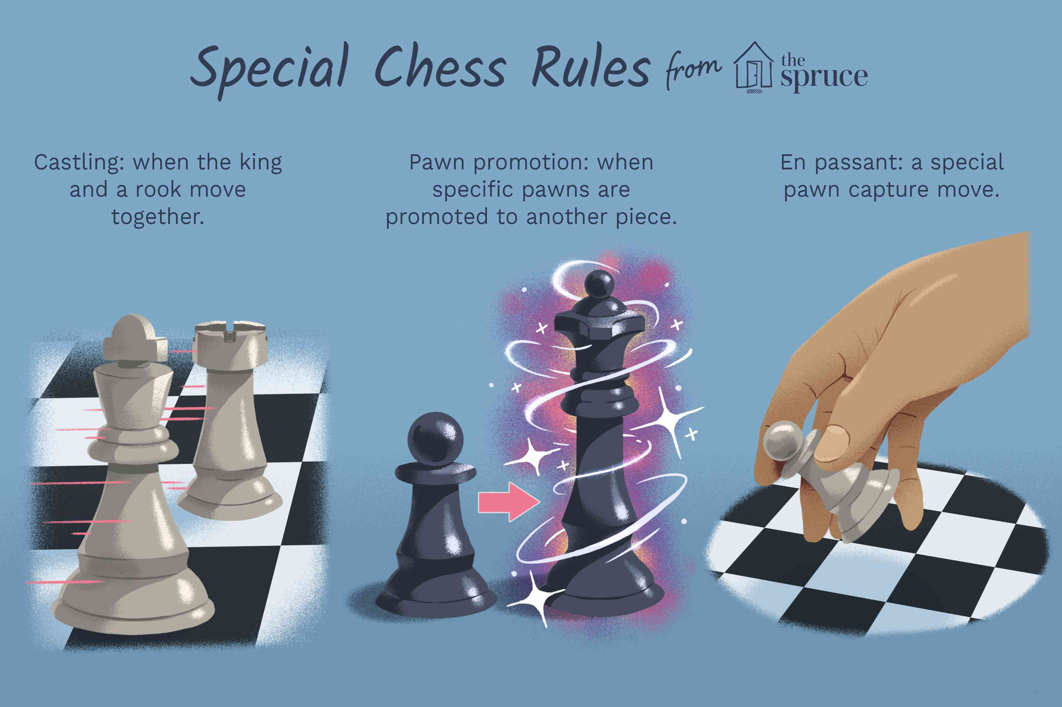 Special Chess Moves: Castling, Promotion, and En Passant