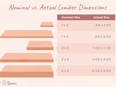 Understanding Actual Vs Nominal Sizes In Lumber