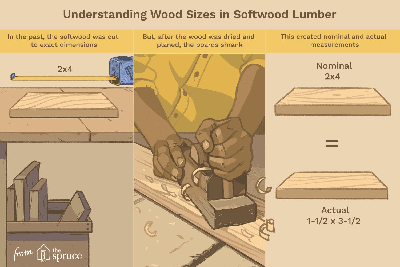 understanding actual vs. nominal sizes in lumber