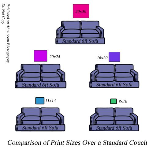 Print Size Comparisons Explanations And Hanging Size