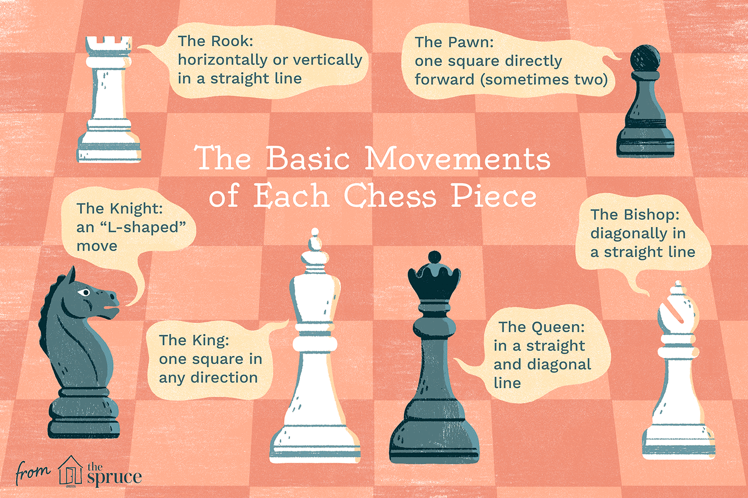 Illustration of chess pieces and their movements