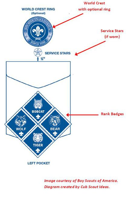 All About Cub Scout Patch Placement