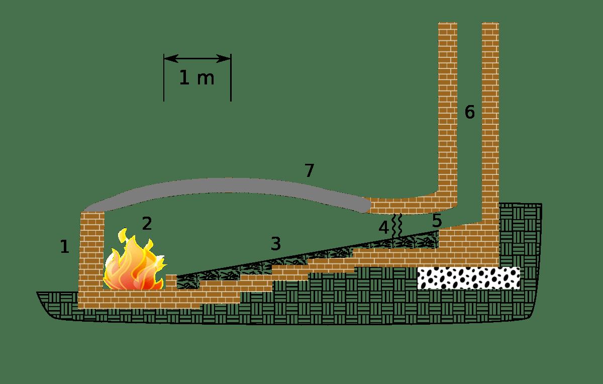 Hill-Climbing Kilns