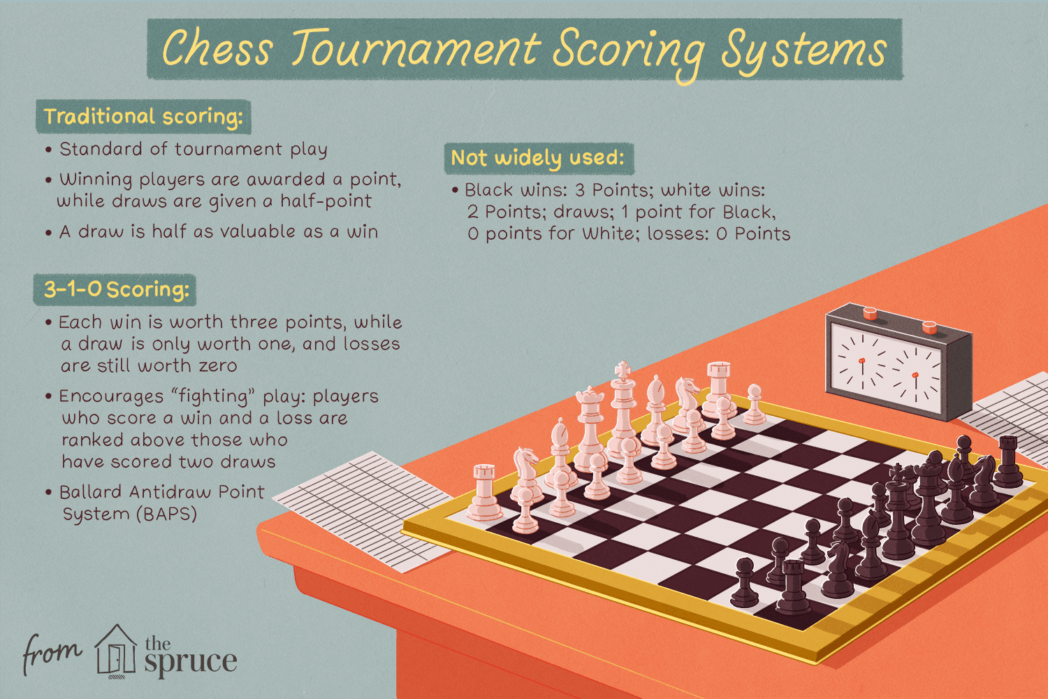 Illustration of chess tournament scoring systems