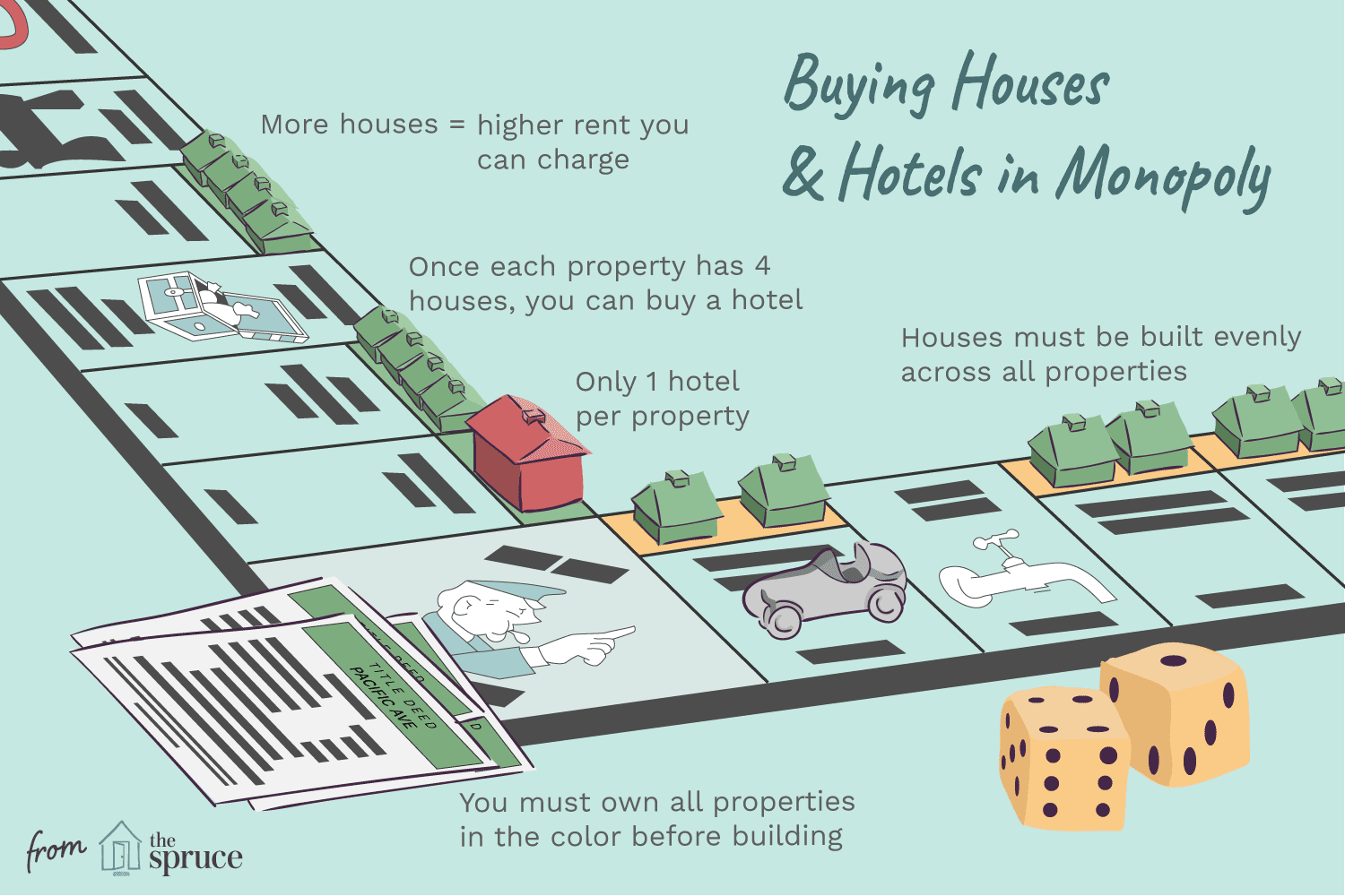 all about houses and hotels in monopoly