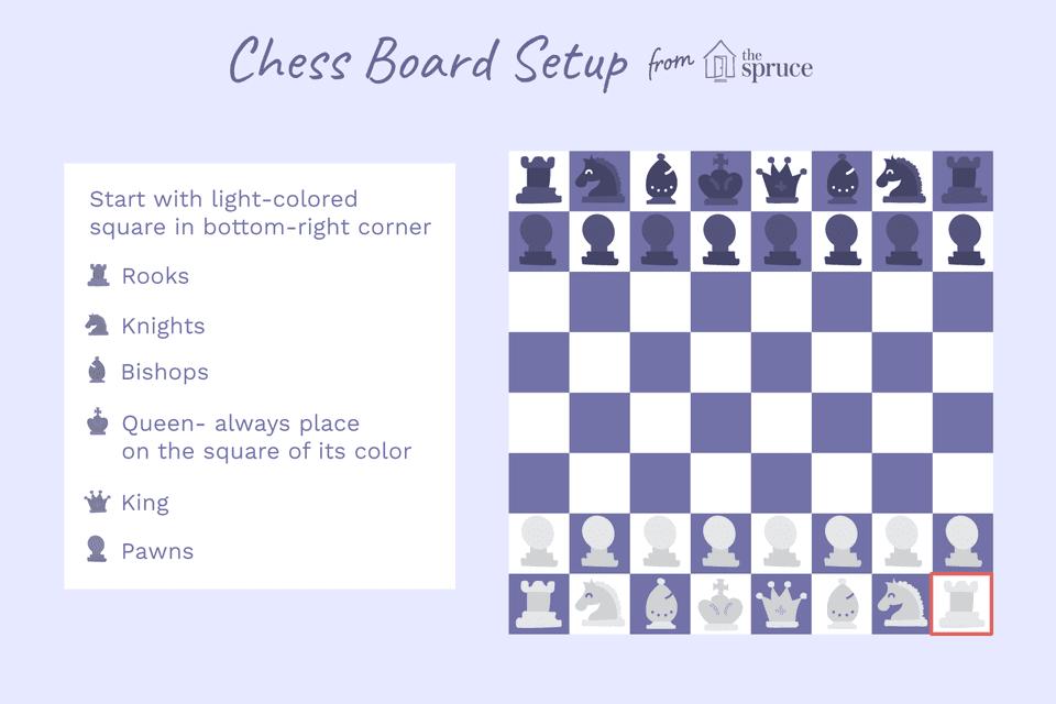 Illustration of chess board setup