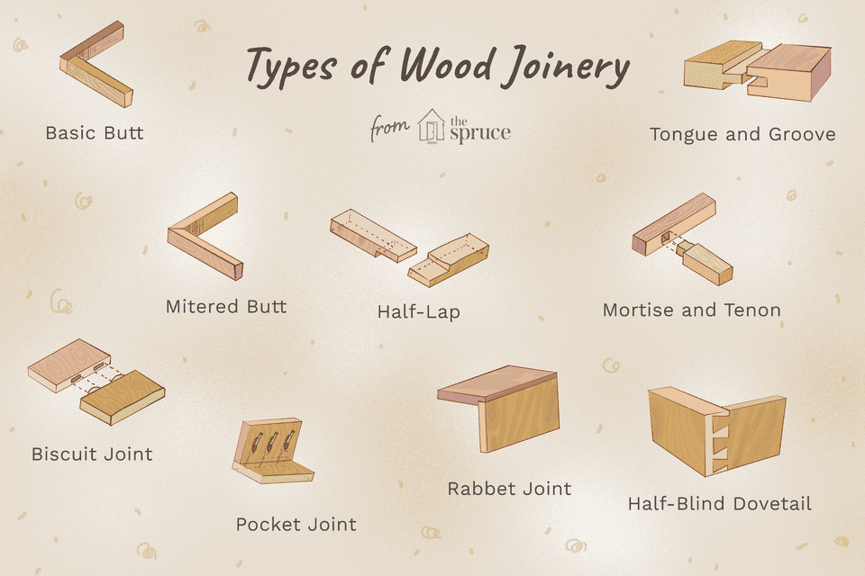 13 Types Of Wood Joints