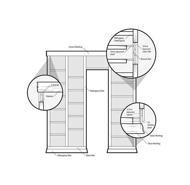A diagram of a bookcase