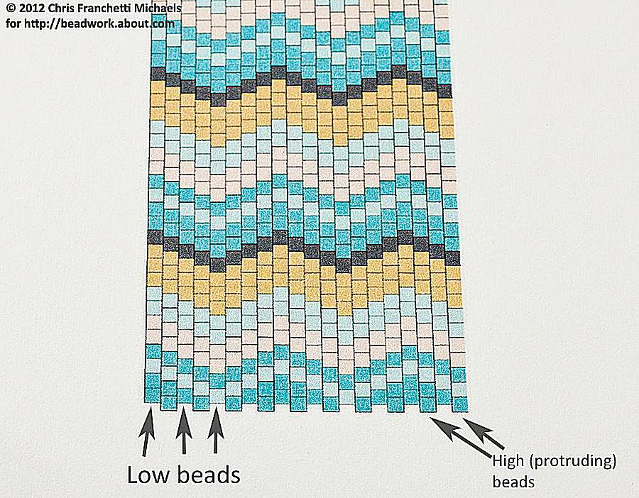 How To Read An Even Count Peyote Stitch Pattern