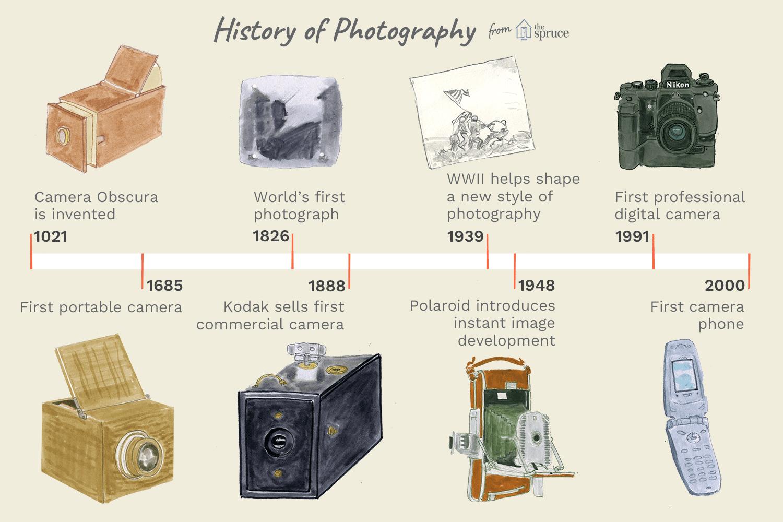 A Brief History Of Photography And The Camera Nikon Parts Diagram Dslr