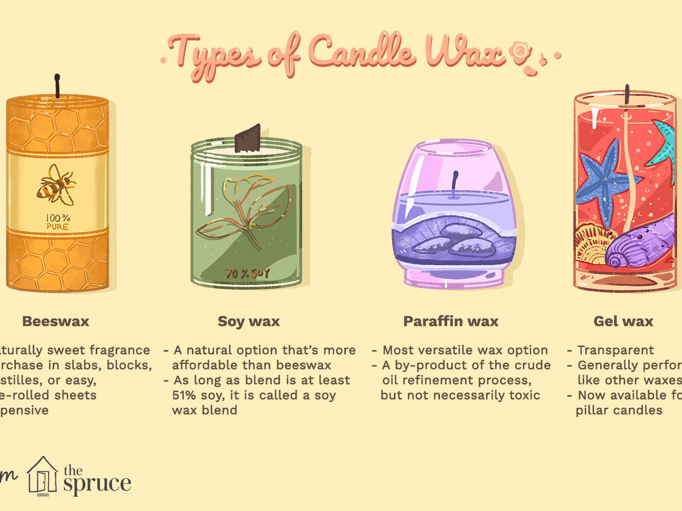 Different Waxes for Candle Making