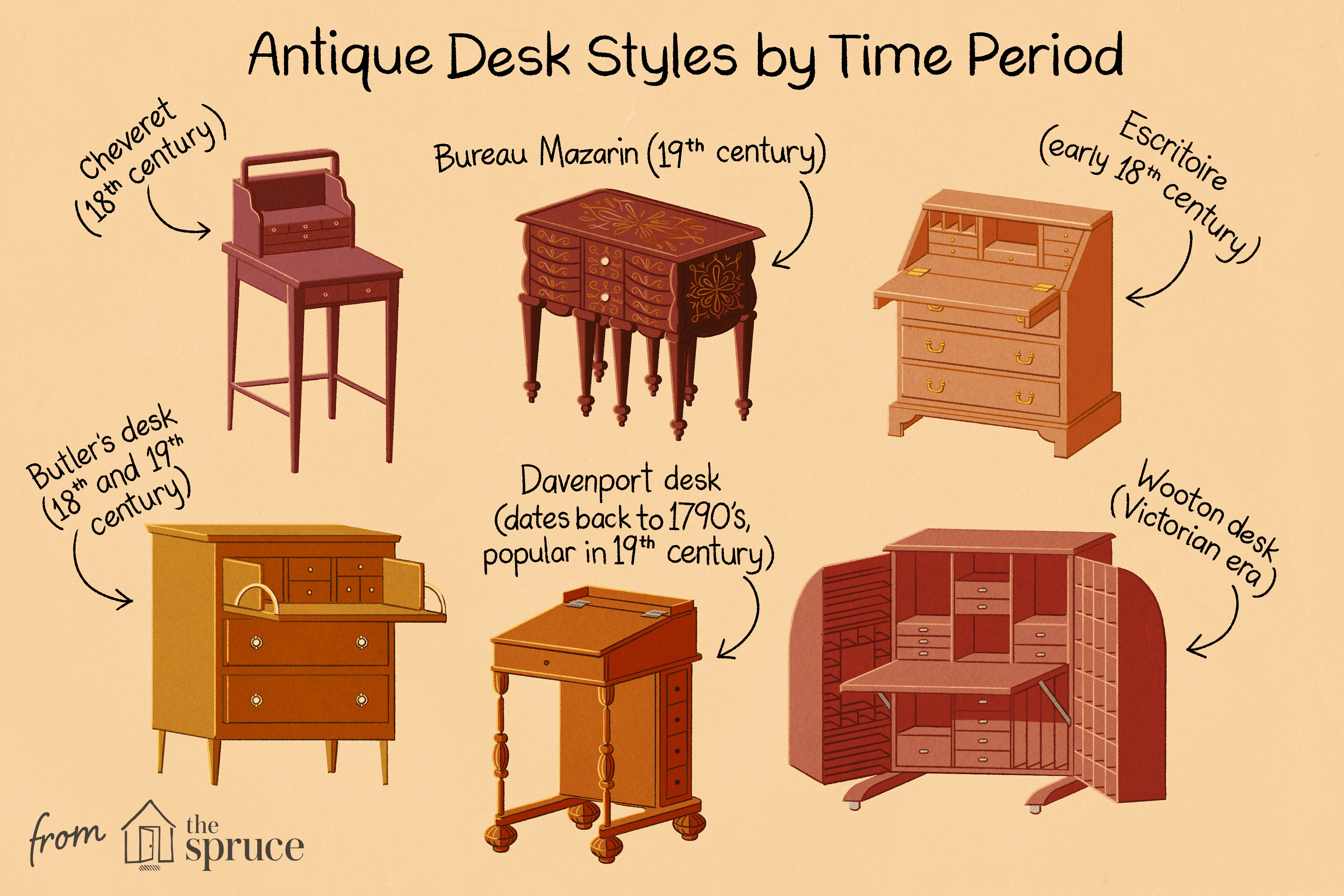Identifying Antique Writing Desks And Storage Pieces