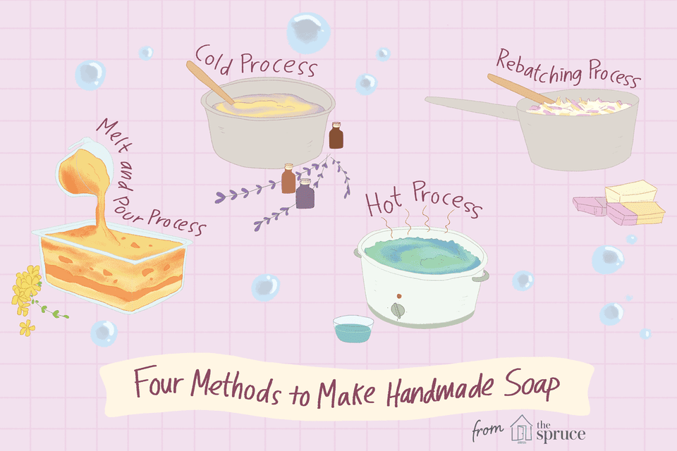 Illustration depicting different soap making methods