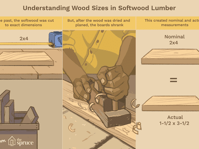 Identifying Plywood Sizes And Types