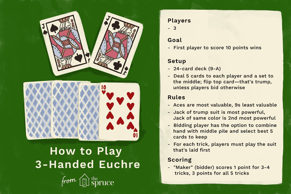 Illustration of how to play 3-handed euchre